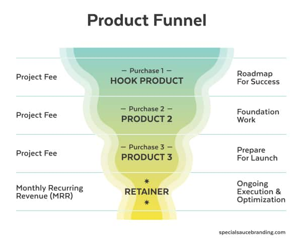 How To Productize A Service Business - Product Funnel