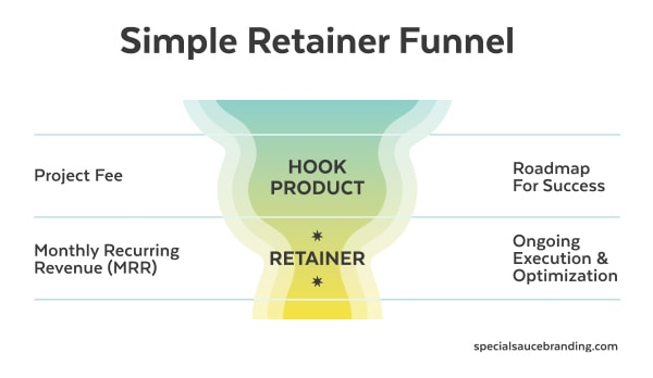 Simple Product Funnel